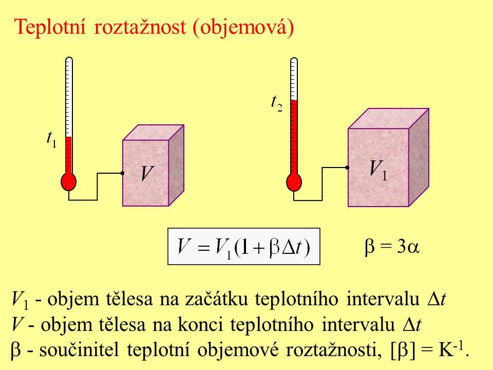 Teplotní roztažnost (objemová)