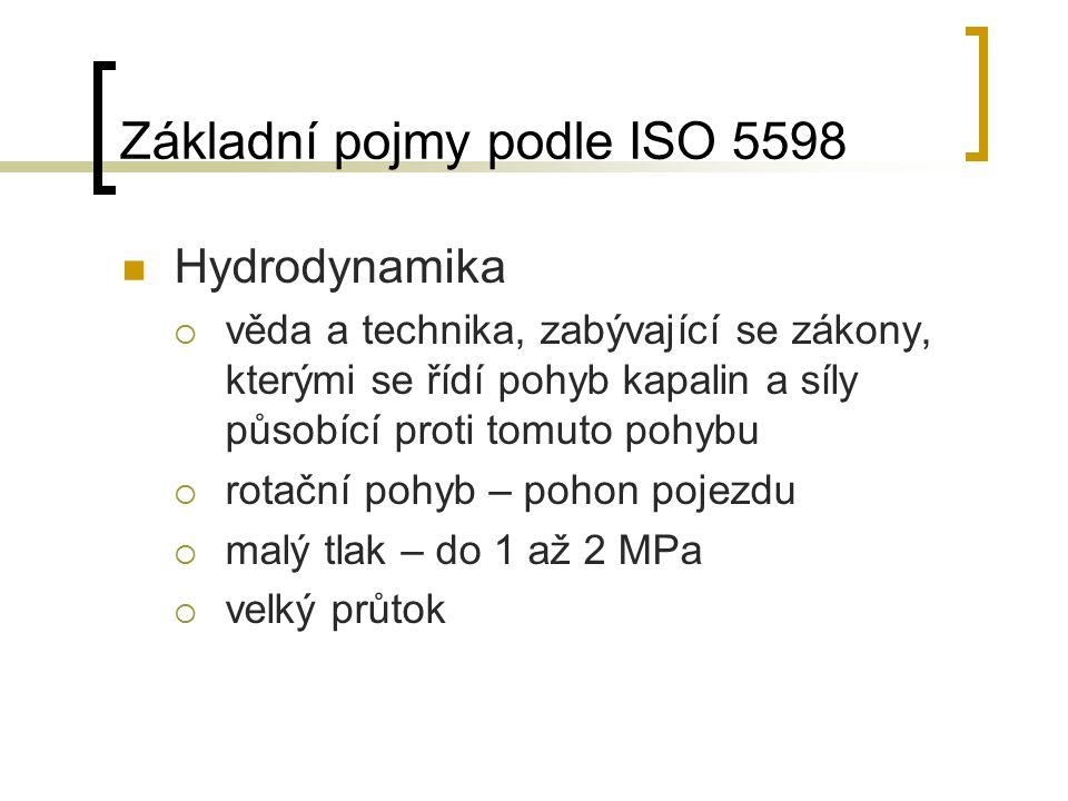 Základní pojmy podle ISO 5598