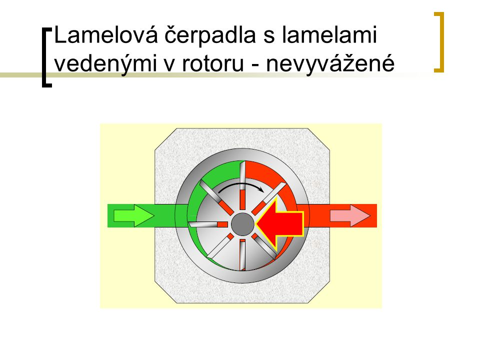 Lamelová čerpadla s lamelami vedenými v rotoru - nevyvážené