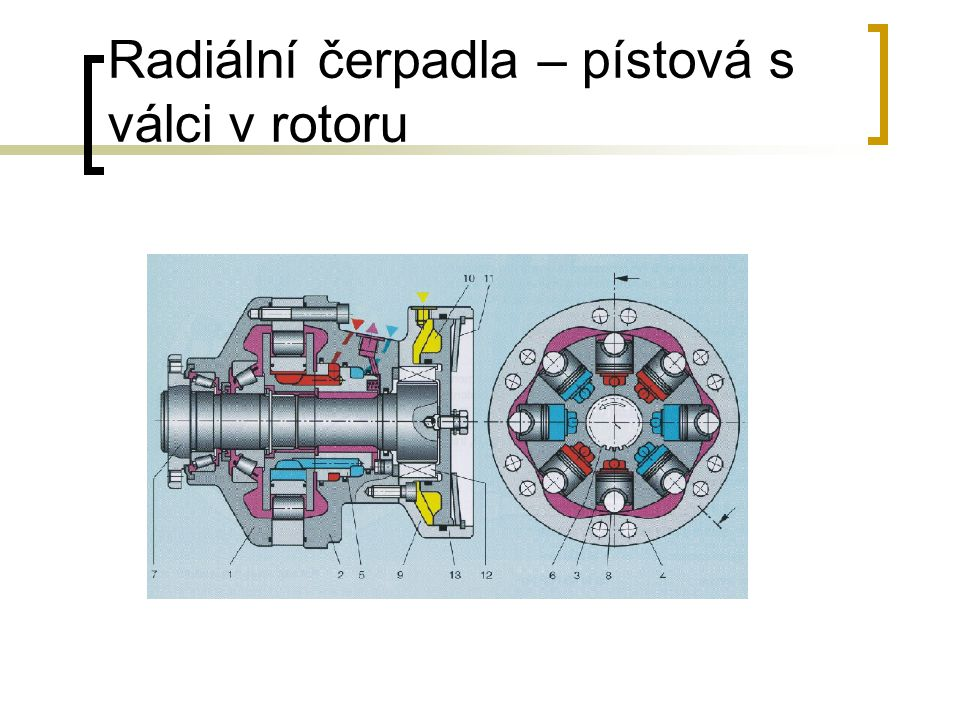 Radiální čerpadla – pístová s válci v rotoru