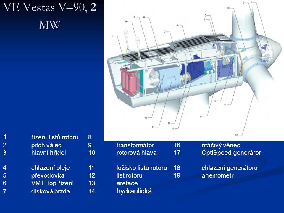 VE Vestas V–90, 2 MW 1 řízení listů rotoru 8 servisní jeřáb 15 základní rám. 2 pitch válec 9 transformátor 16 otáčivý věnec.
