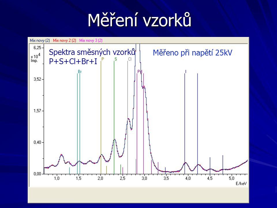 Měření vzorků Spektra směsných vzorků Měřeno při napětí 25kV
