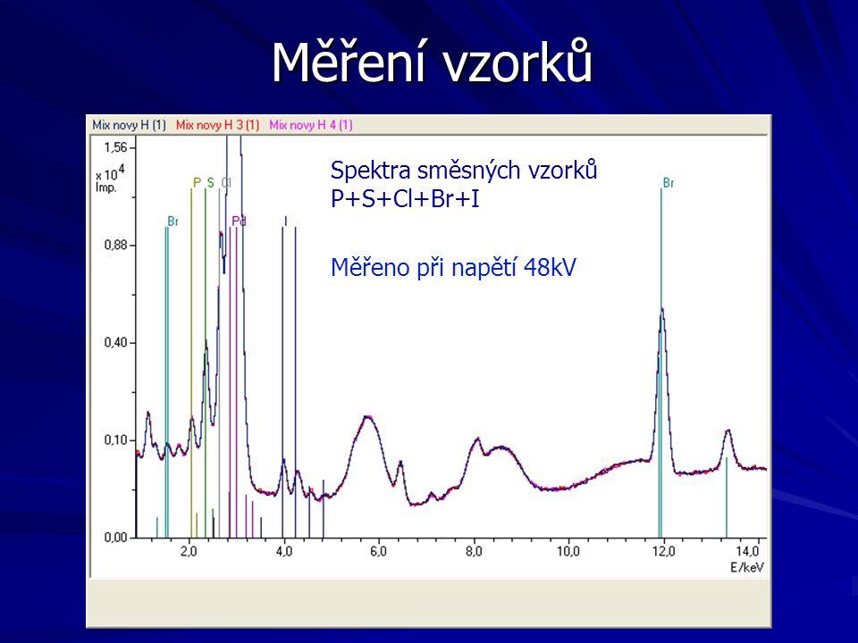 Měření vzorků Spektra směsných vzorků P+S+Cl+Br+I