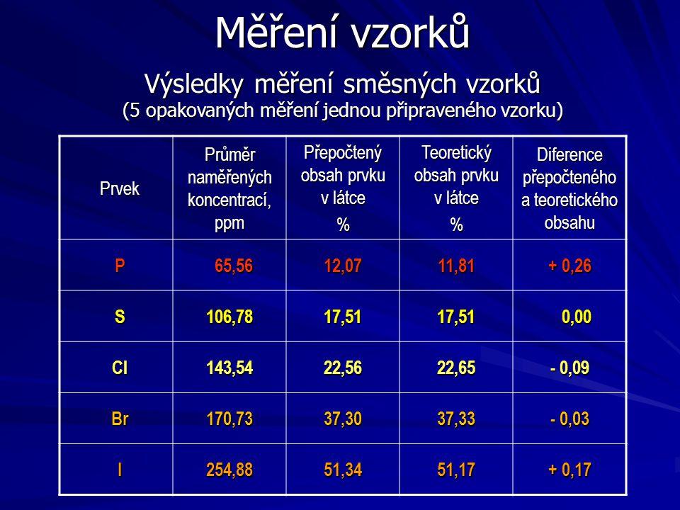 Měření vzorků Výsledky měření směsných vzorků