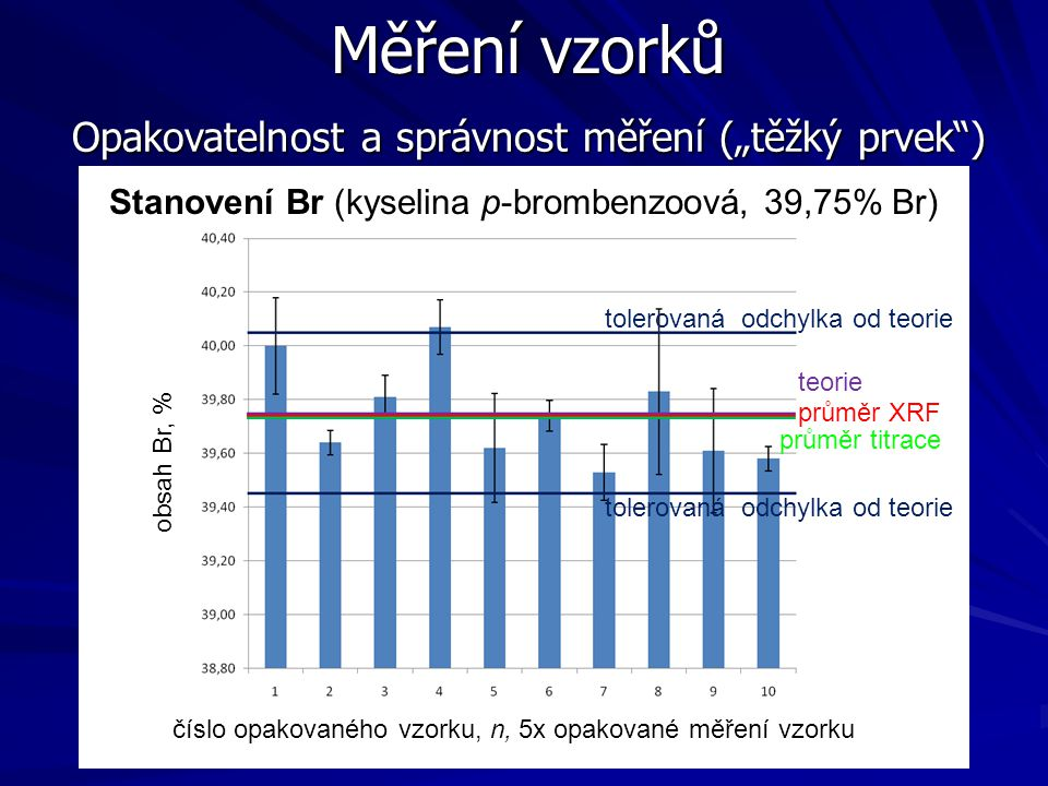 """Měření vzorků Opakovatelnost a správnost měření (""""těžký prvek )"""