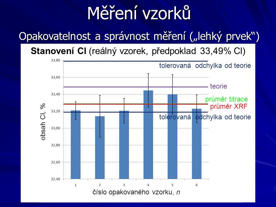 """Měření vzorků Opakovatelnost a správnost měření (""""lehký prvek )"""