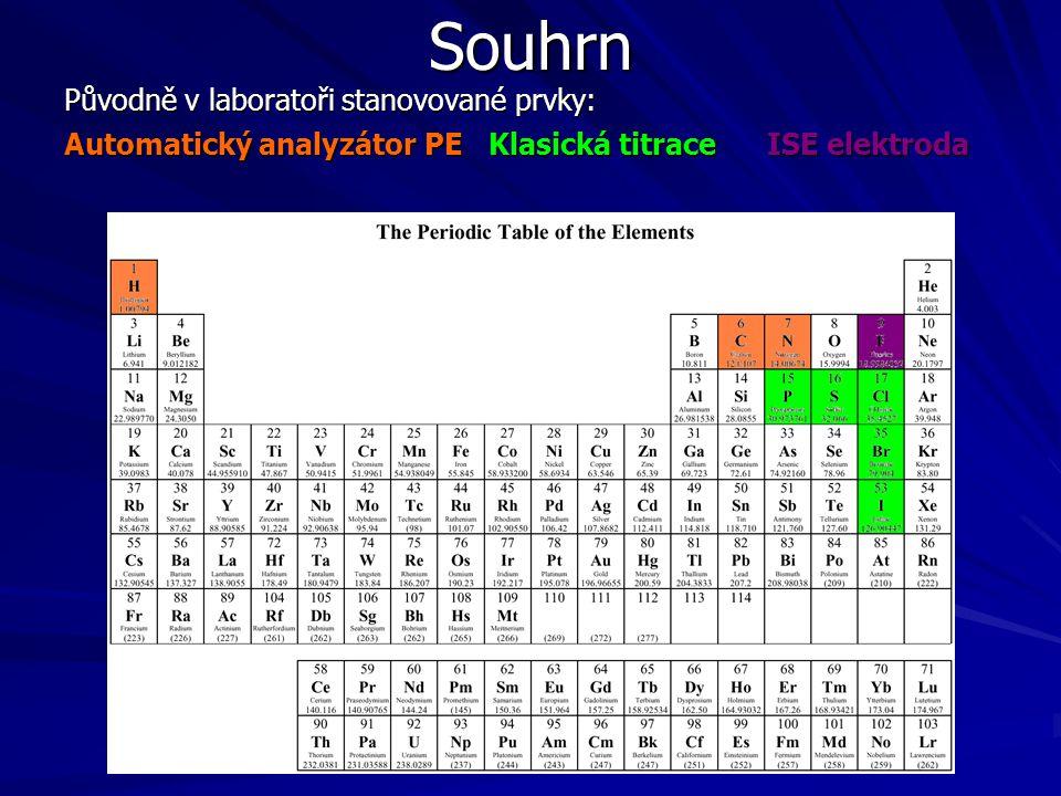 Souhrn Původně v laboratoři stanovované prvky: