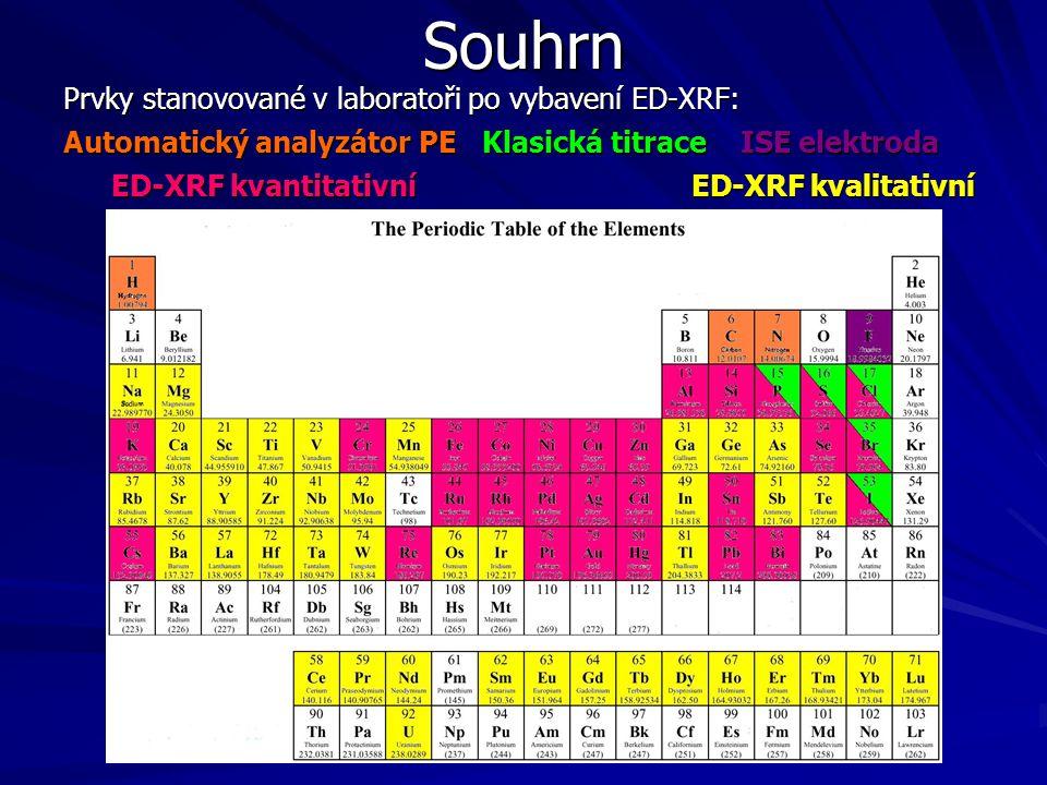 Souhrn Prvky stanovované v laboratoři po vybavení ED-XRF: