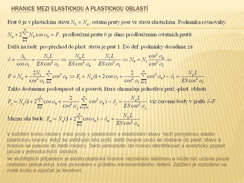 Hranice mezi elastickou a plastickou oblastí