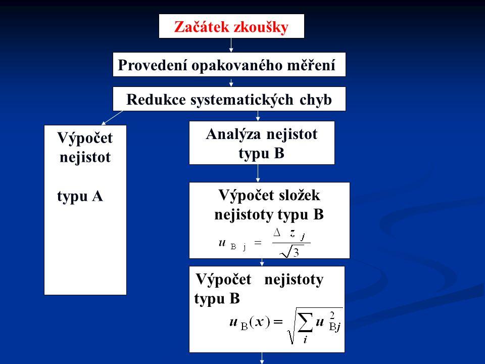 Redukce systematických chyb Analýza nejistot typu B