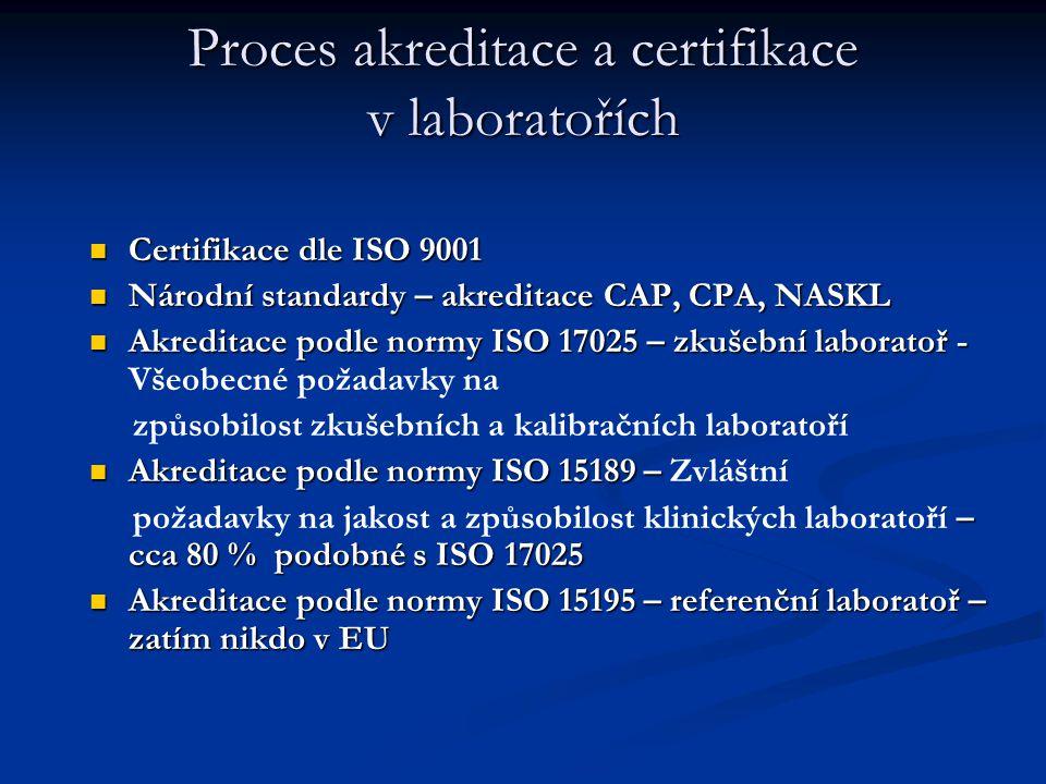 Proces akreditace a certifikace v laboratořích