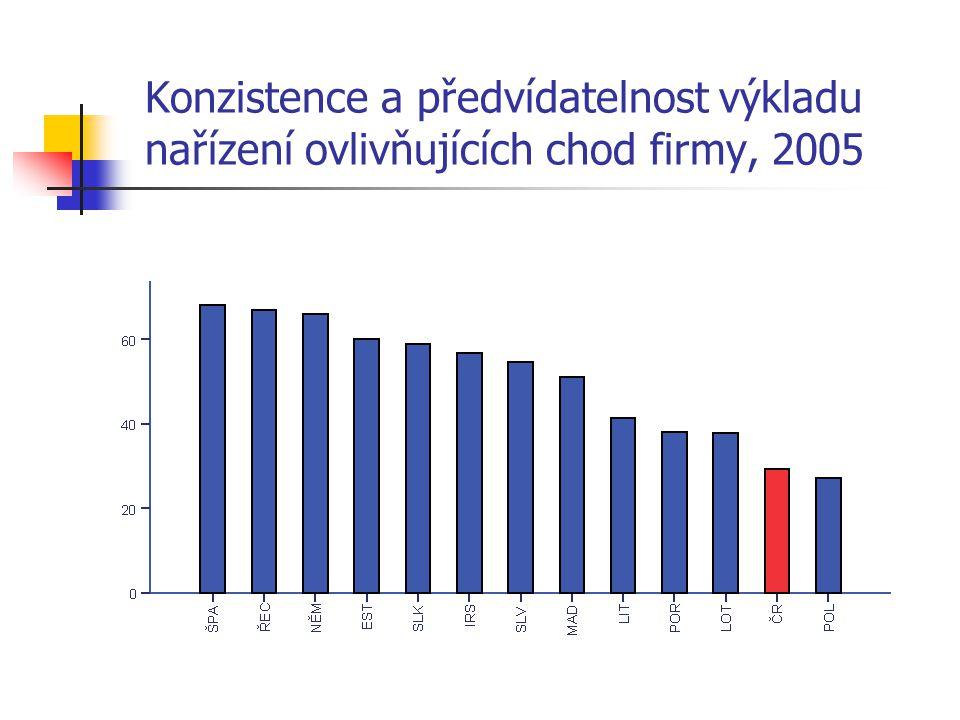 Konzistence a předvídatelnost výkladu nařízení ovlivňujících chod firmy, 2005