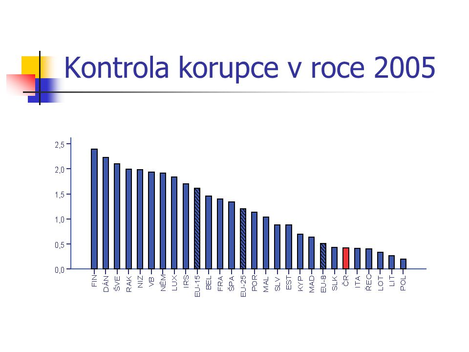 Kontrola korupce v roce 2005