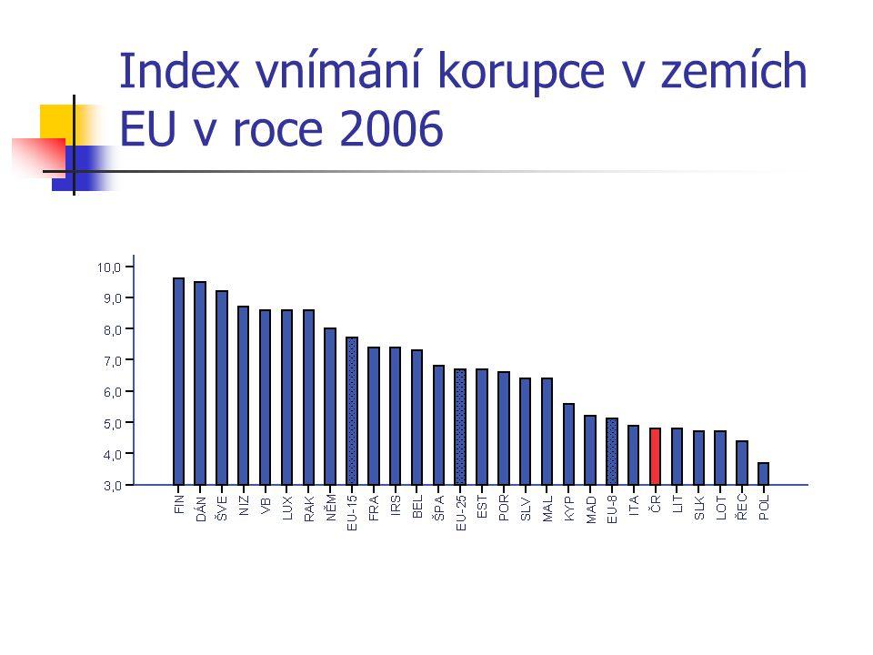 Index vnímání korupce v zemích EU v roce 2006