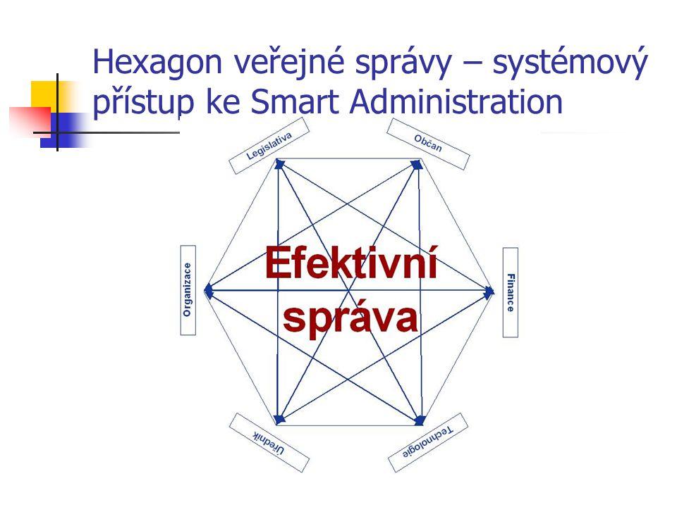 Hexagon veřejné správy – systémový přístup ke Smart Administration
