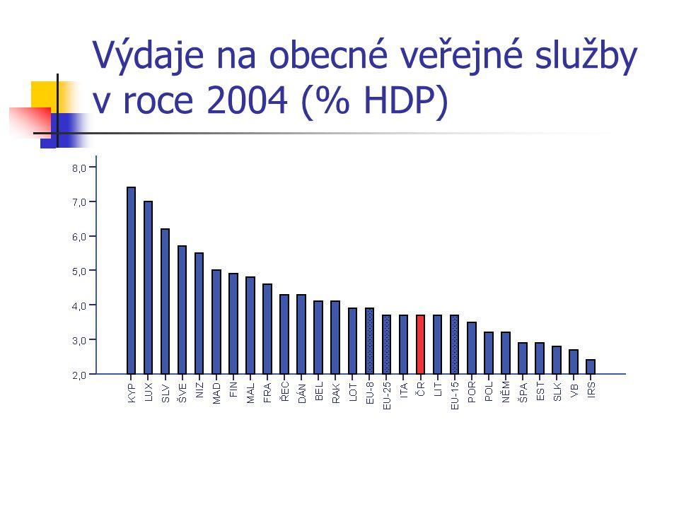 Výdaje na obecné veřejné služby v roce 2004 (% HDP)
