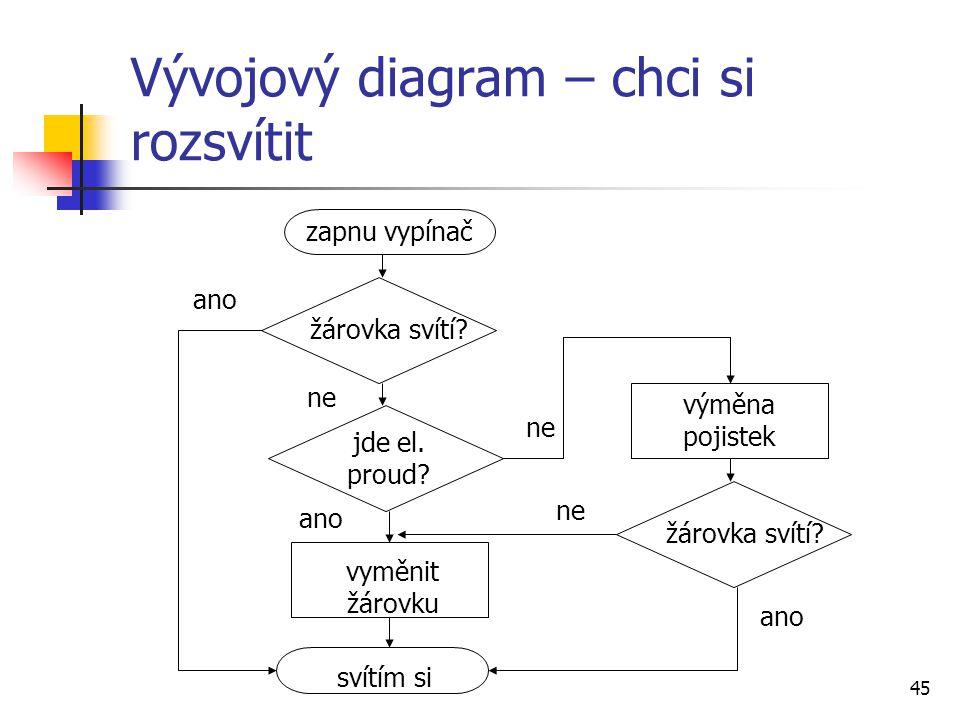 Vývojový diagram – chci si rozsvítit