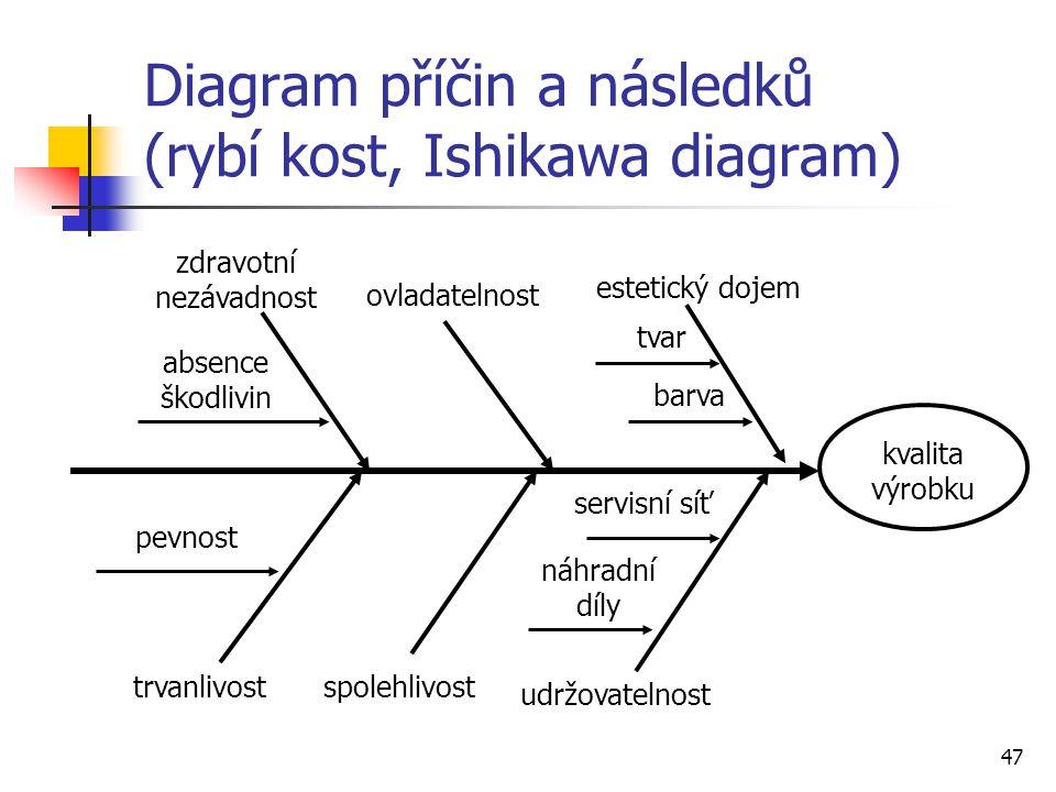 Diagram příčin a následků (rybí kost, Ishikawa diagram)