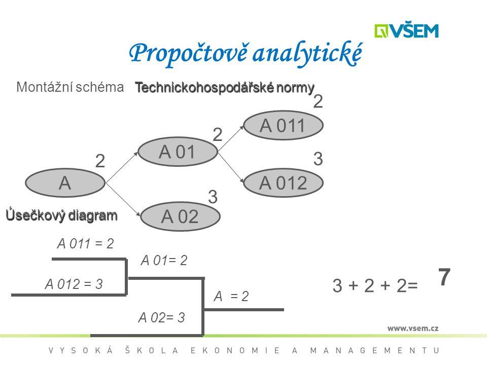 Propočtově analytické