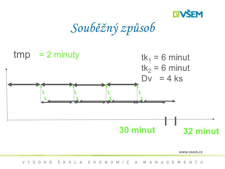 Souběžný způsob tmp = 2 minuty tk1 = 6 minut tk2 = 6 minut Dv = 4 ks
