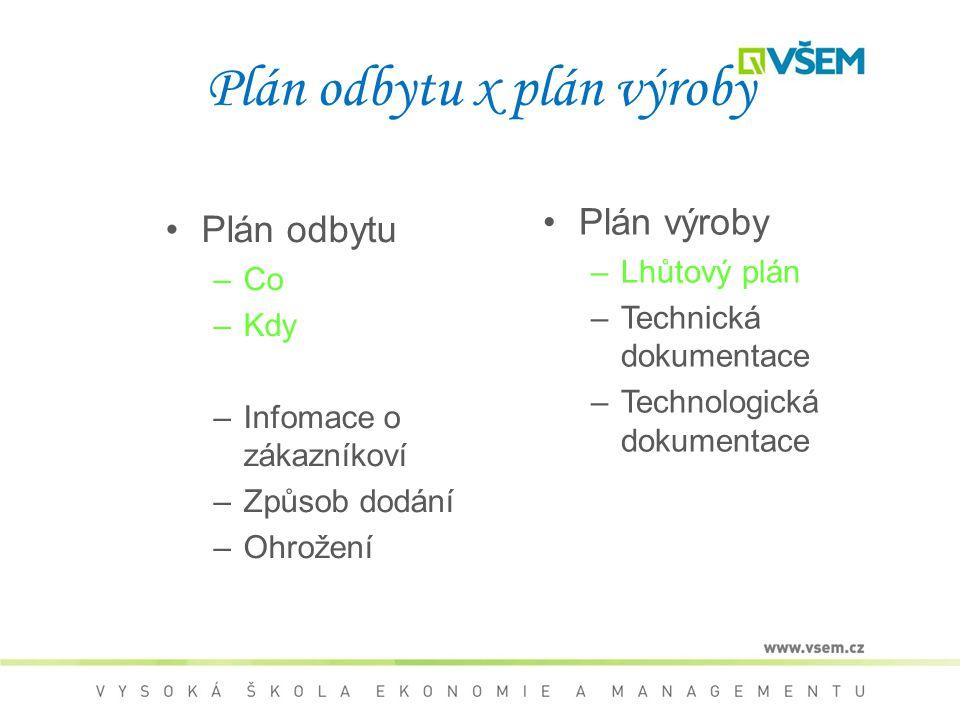 Plán odbytu x plán výroby