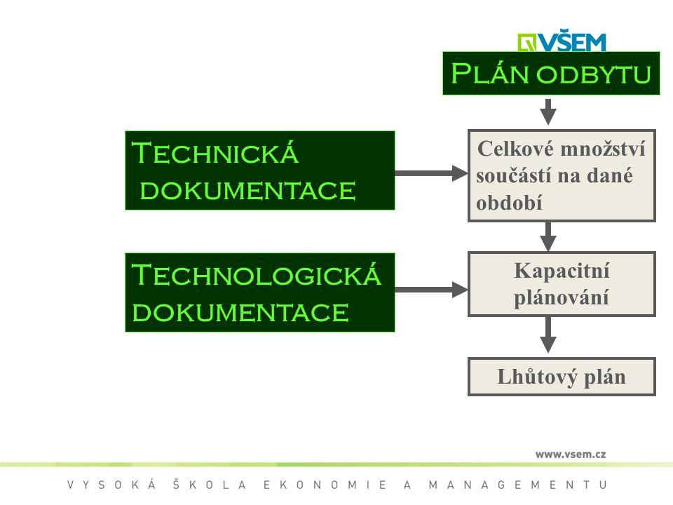 Plán odbytu Technická dokumentace Technologická dokumentace