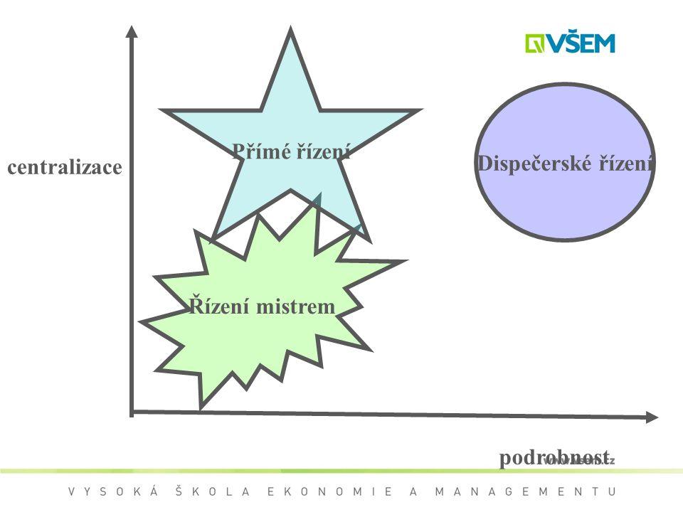 Přímé řízení Dispečerské řízení centralizace Řízení mistrem podrobnost