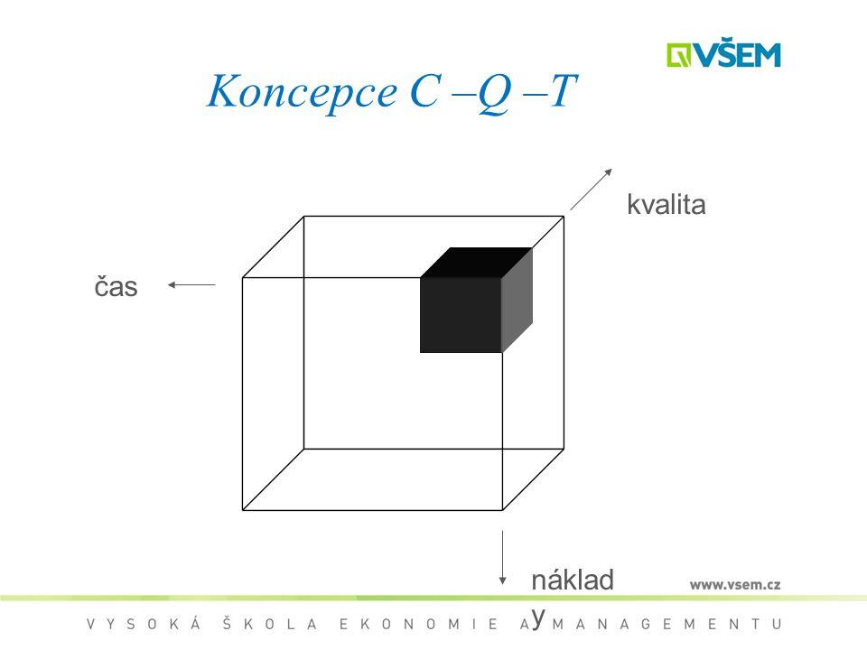 Koncepce C –Q –T kvalita čas náklady