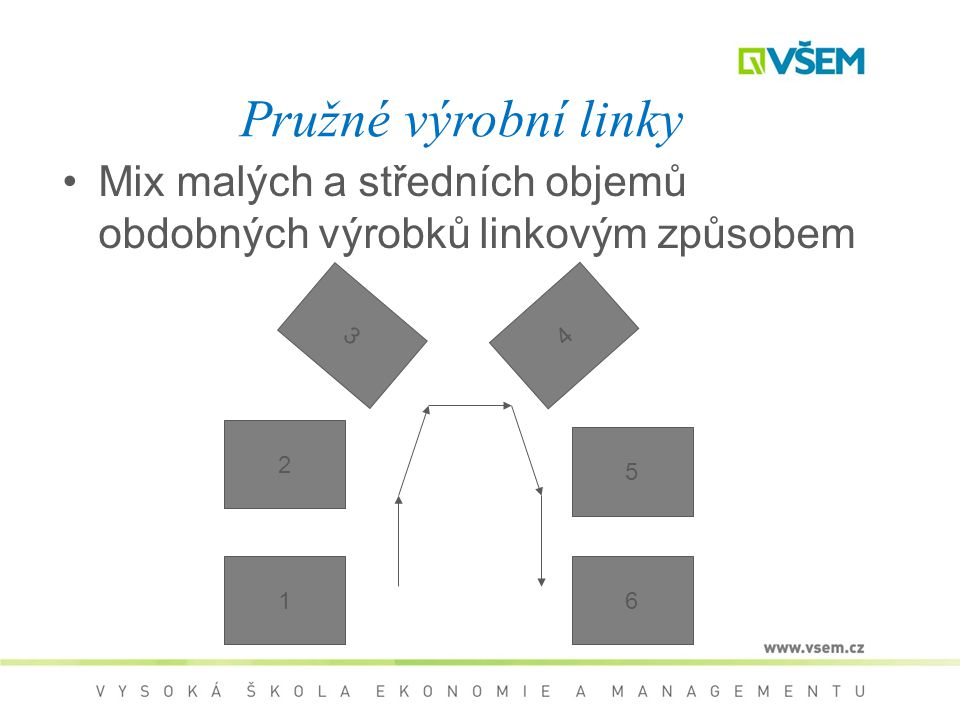 Pružné výrobní linky Mix malých a středních objemů obdobných výrobků linkovým způsobem 3 4 2 5 1 6