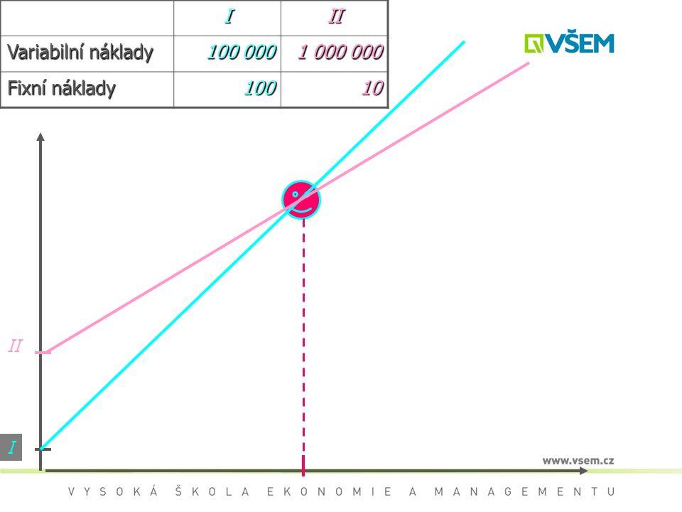 I II Variabilní náklady 100 000 1 000 000 Fixní náklady 100 10 II I