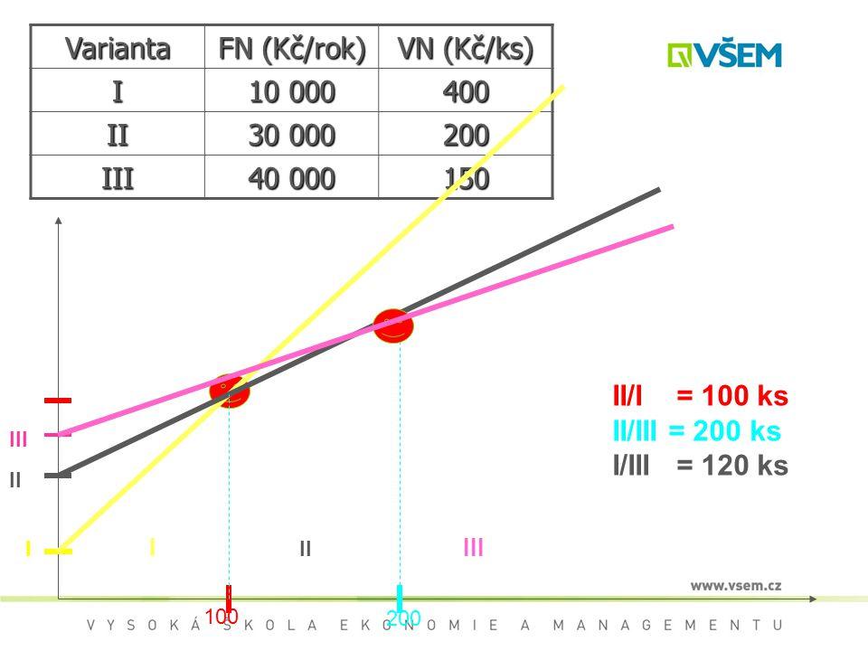 Varianta FN (Kč/rok) VN (Kč/ks) I 10 000 400 II 30 000 200 III 40 000
