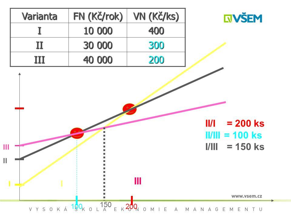 Varianta FN (Kč/rok) VN (Kč/ks) I 10 000 400 II 30 000 300 III 40 000