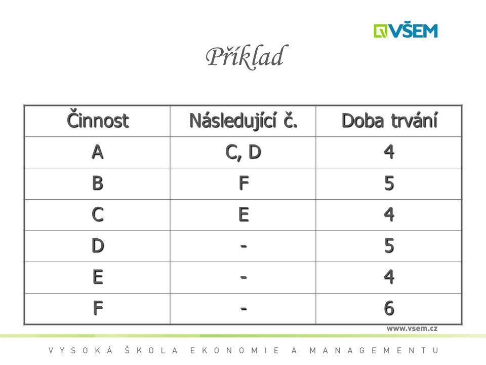 Příklad Činnost Následující č. Doba trvání A C, D 4 B F 5 C E D - 6
