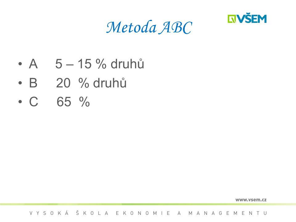 Metoda ABC A 5 – 15 % druhů B 20 % druhů C 65 %