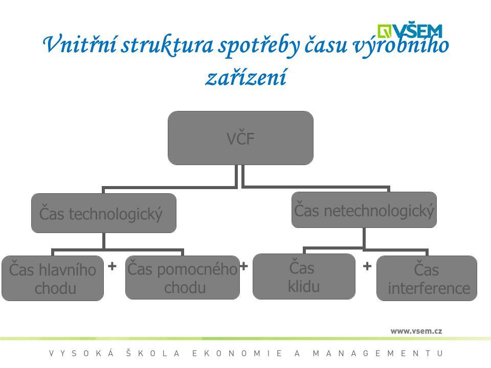 Vnitřní struktura spotřeby času výrobního zařízení