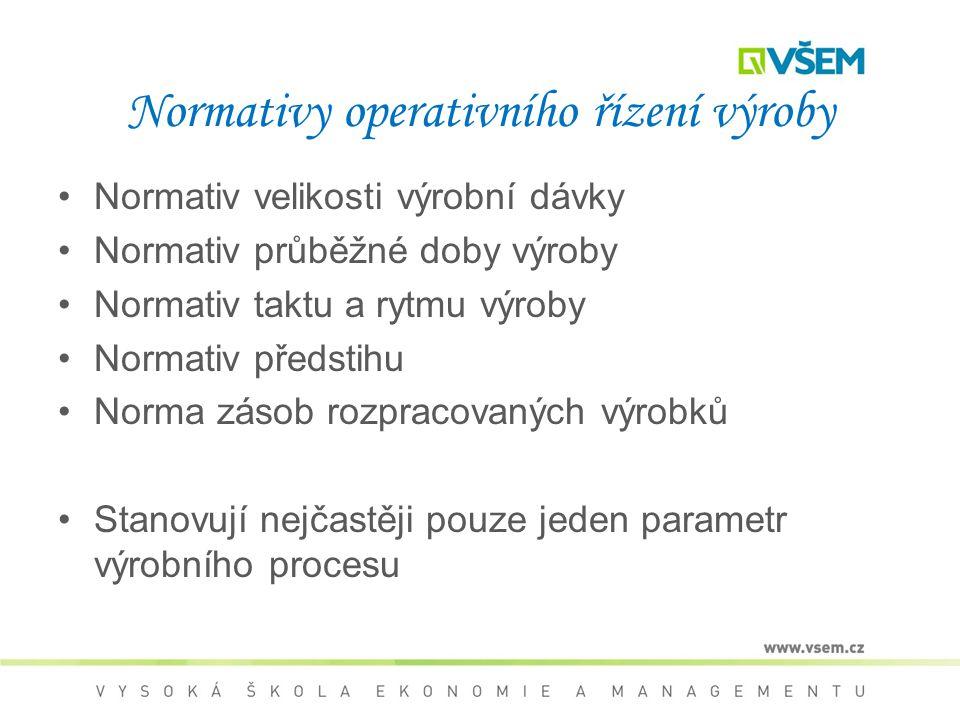 Normativy operativního řízení výroby
