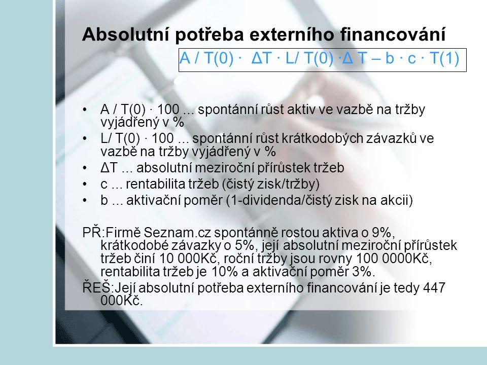 Absolutní potřeba externího financování