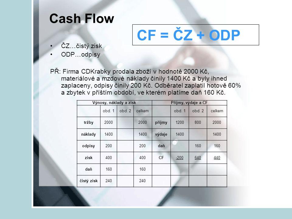 Cash Flow CF = ČZ + ODP ČZ…čistý zisk ODP…odpisy