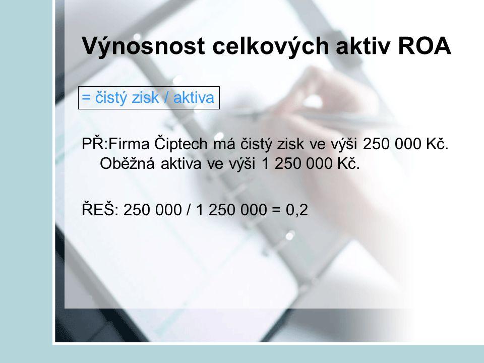 Výnosnost celkových aktiv ROA