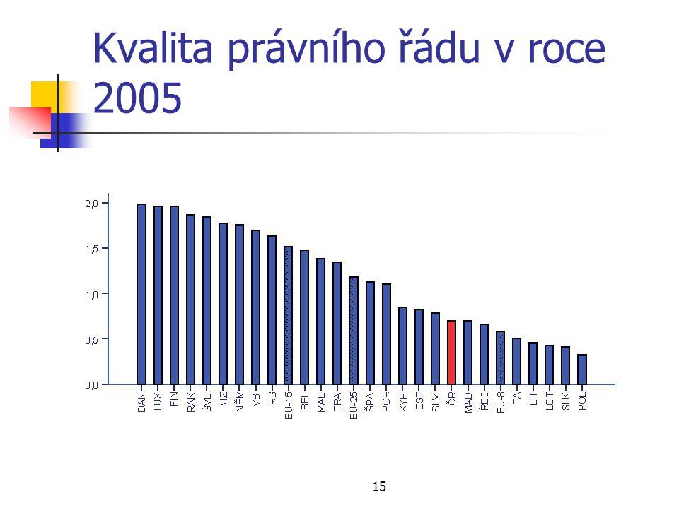 Kvalita právního řádu v roce 2005