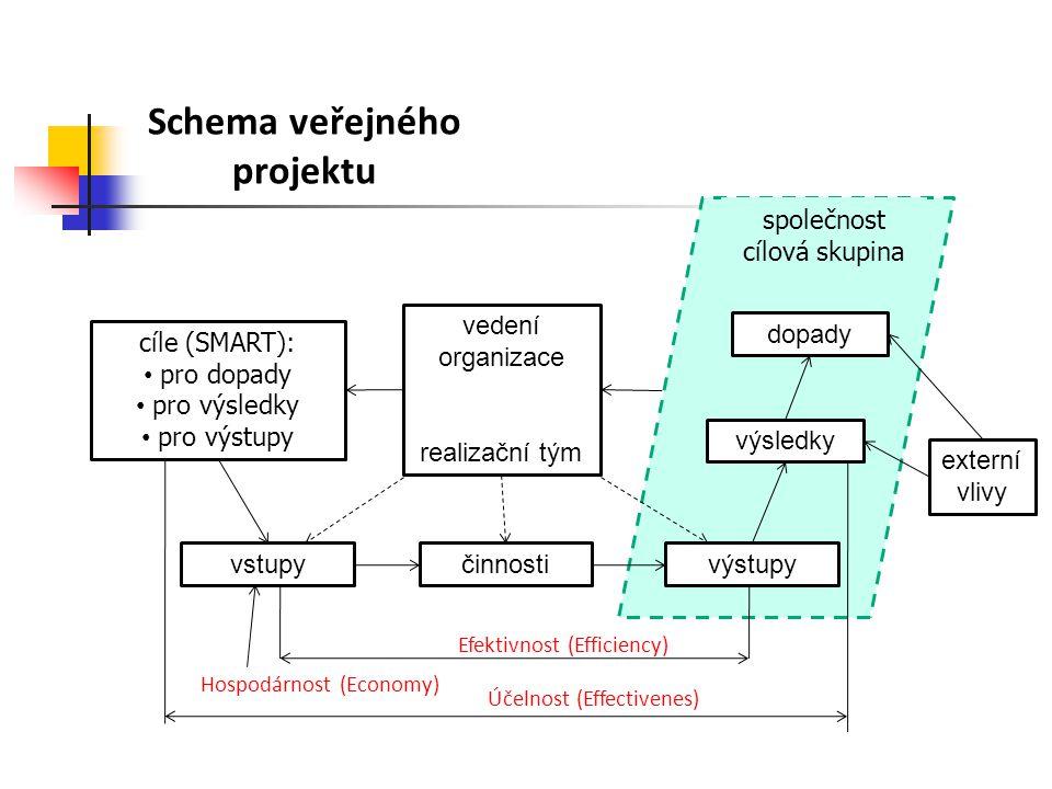 Schema veřejného projektu