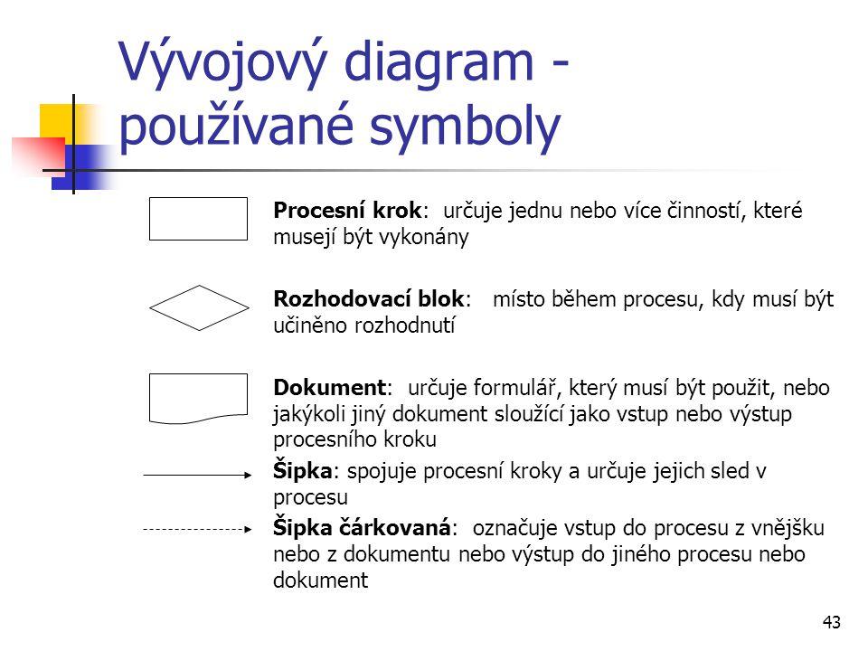 Vývojový diagram - používané symboly