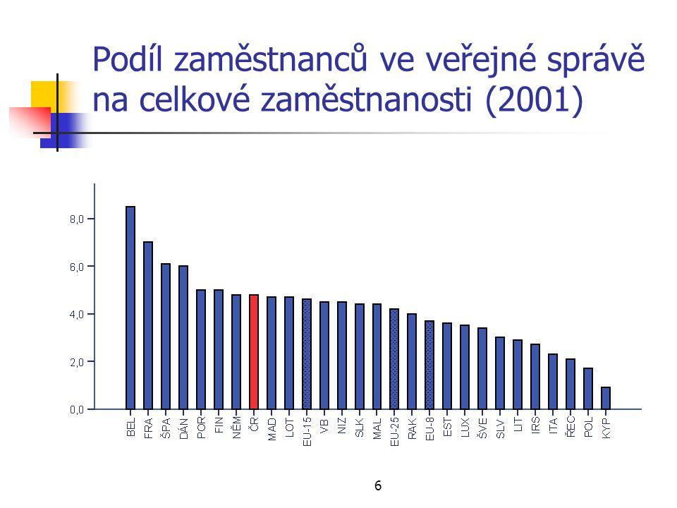 Podíl zaměstnanců ve veřejné správě na celkové zaměstnanosti (2001)
