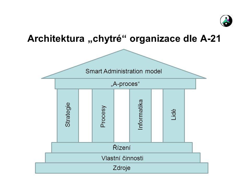 """Architektura """"chytré organizace dle A-21"""