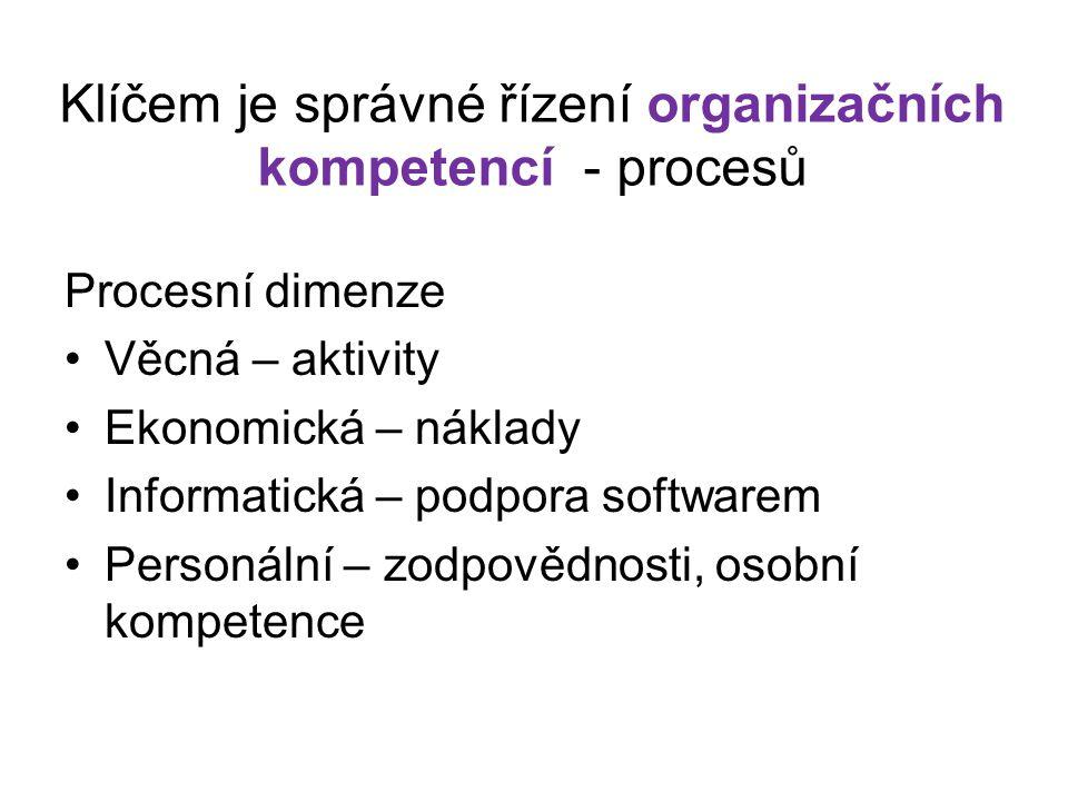 Klíčem je správné řízení organizačních kompetencí - procesů