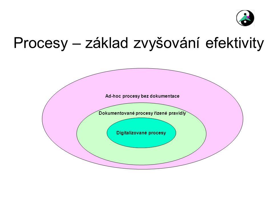 Procesy – základ zvyšování efektivity