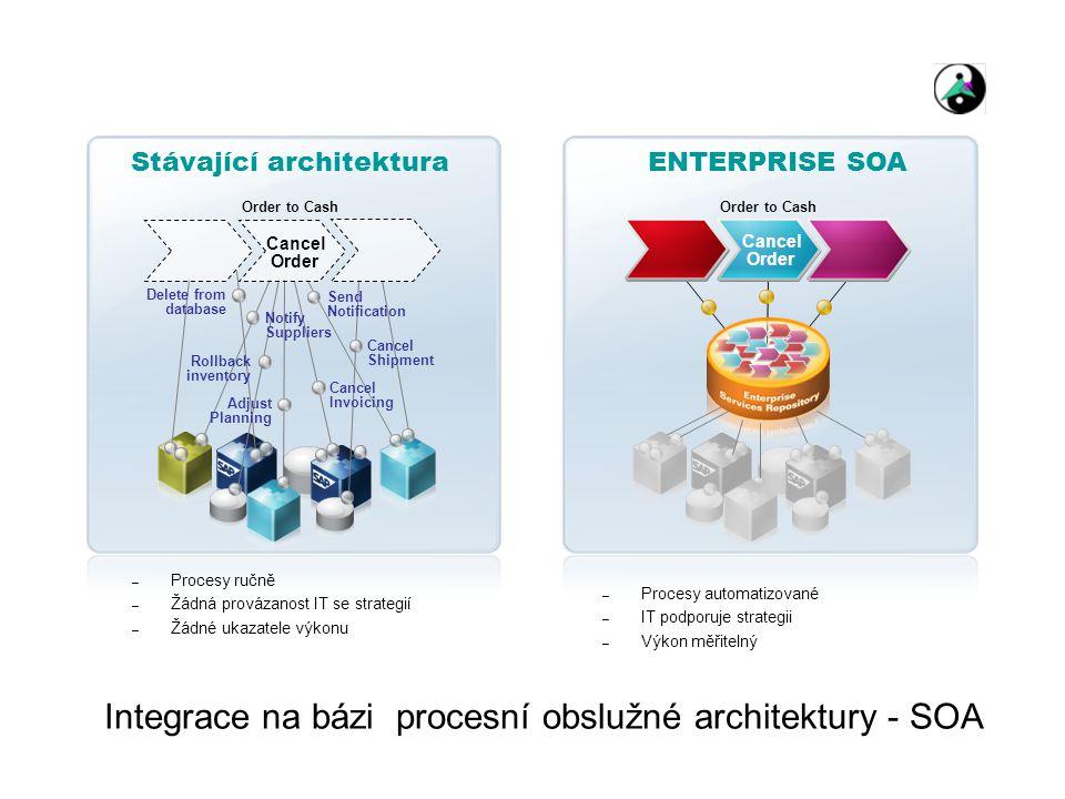 Integrace na bázi procesní obslužné architektury - SOA