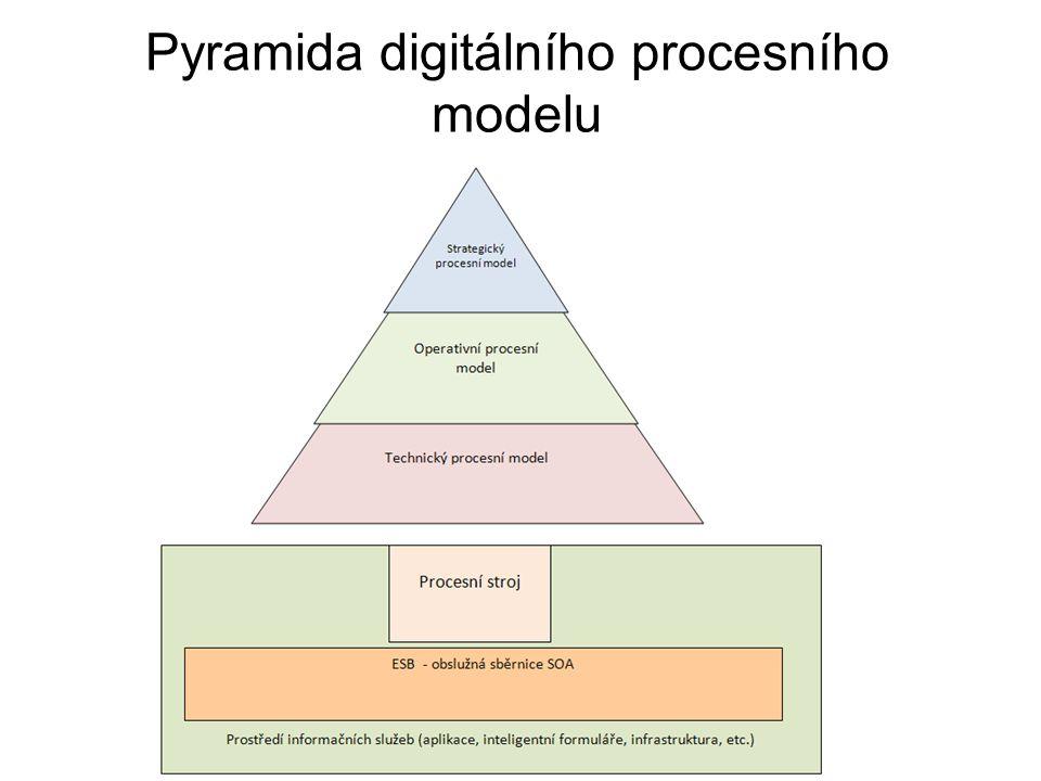 Pyramida digitálního procesního modelu