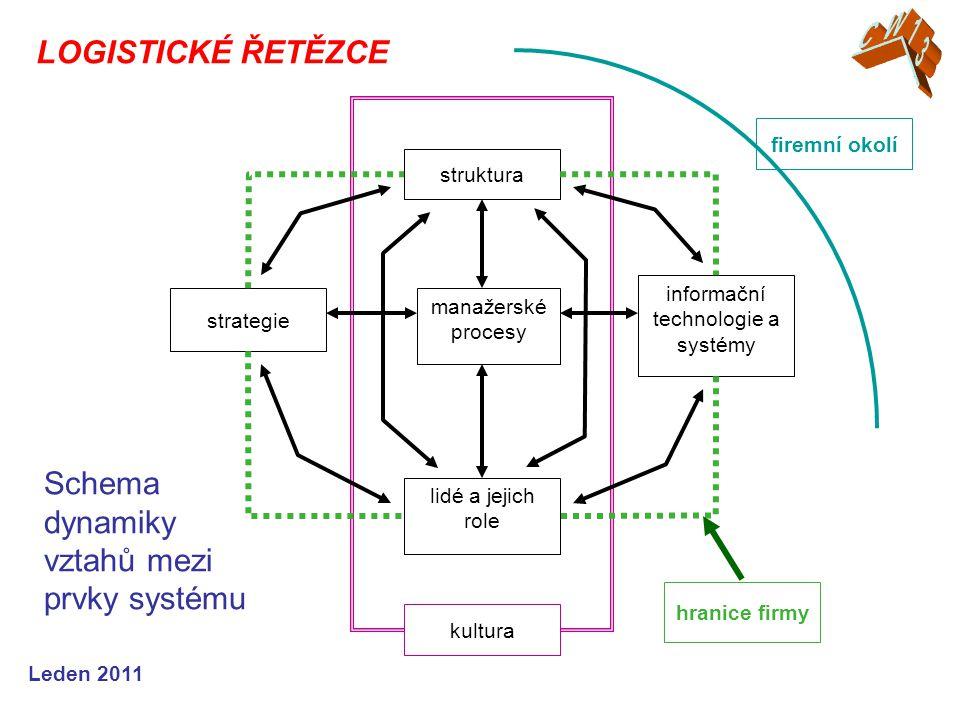informační technologie a systémy