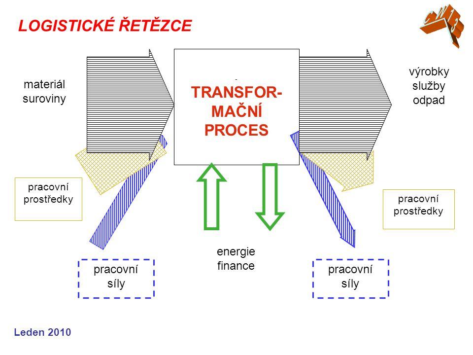 CW13 LOGISTICKÉ ŘETĚZCE TRANSFOR-MAČNÍ PROCES výrobky služby materiál